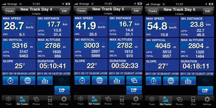 Ski Track Data.