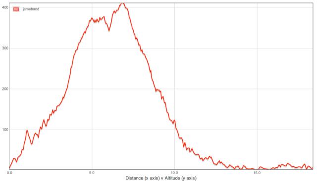 Altitude Data Graph