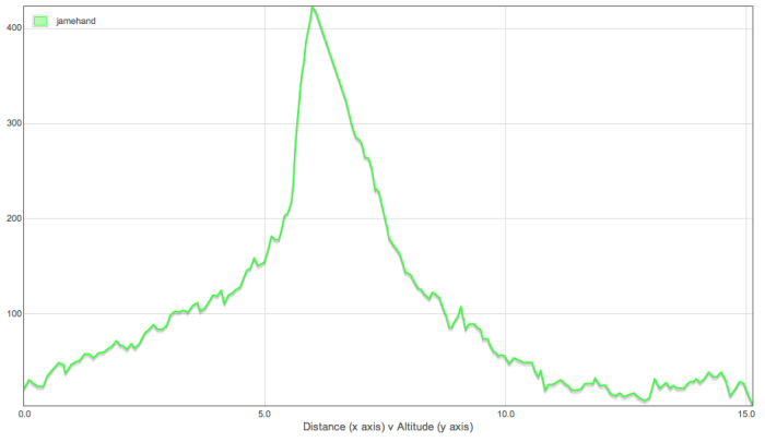 Altitude Data Graph