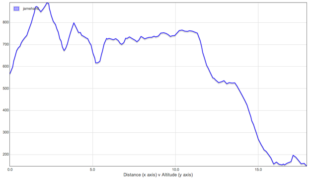 Altitude Graph - Day 2