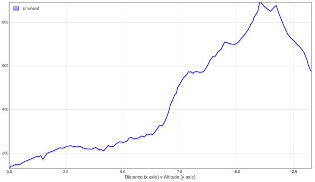 Altitude Graph - Day 1