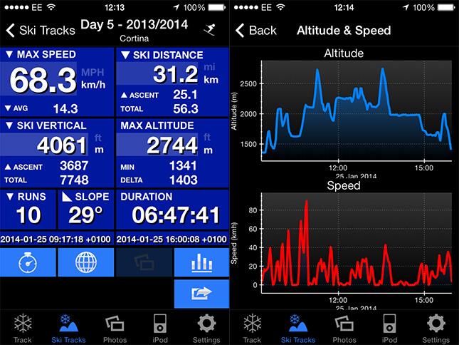 Ski Tracks data