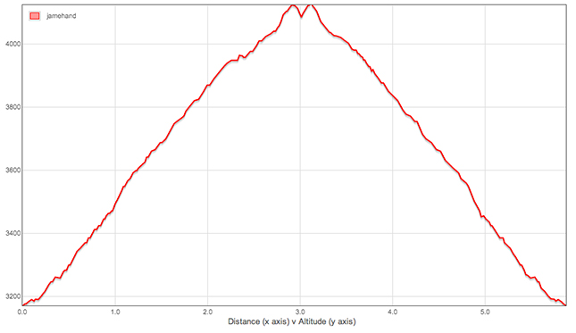 Altitude Graph for Jebel Toubkal Challenge